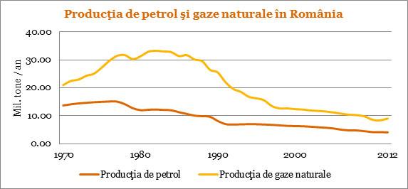 viuga-productie-petrol-gaze