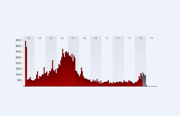grafic-pierderi-umane